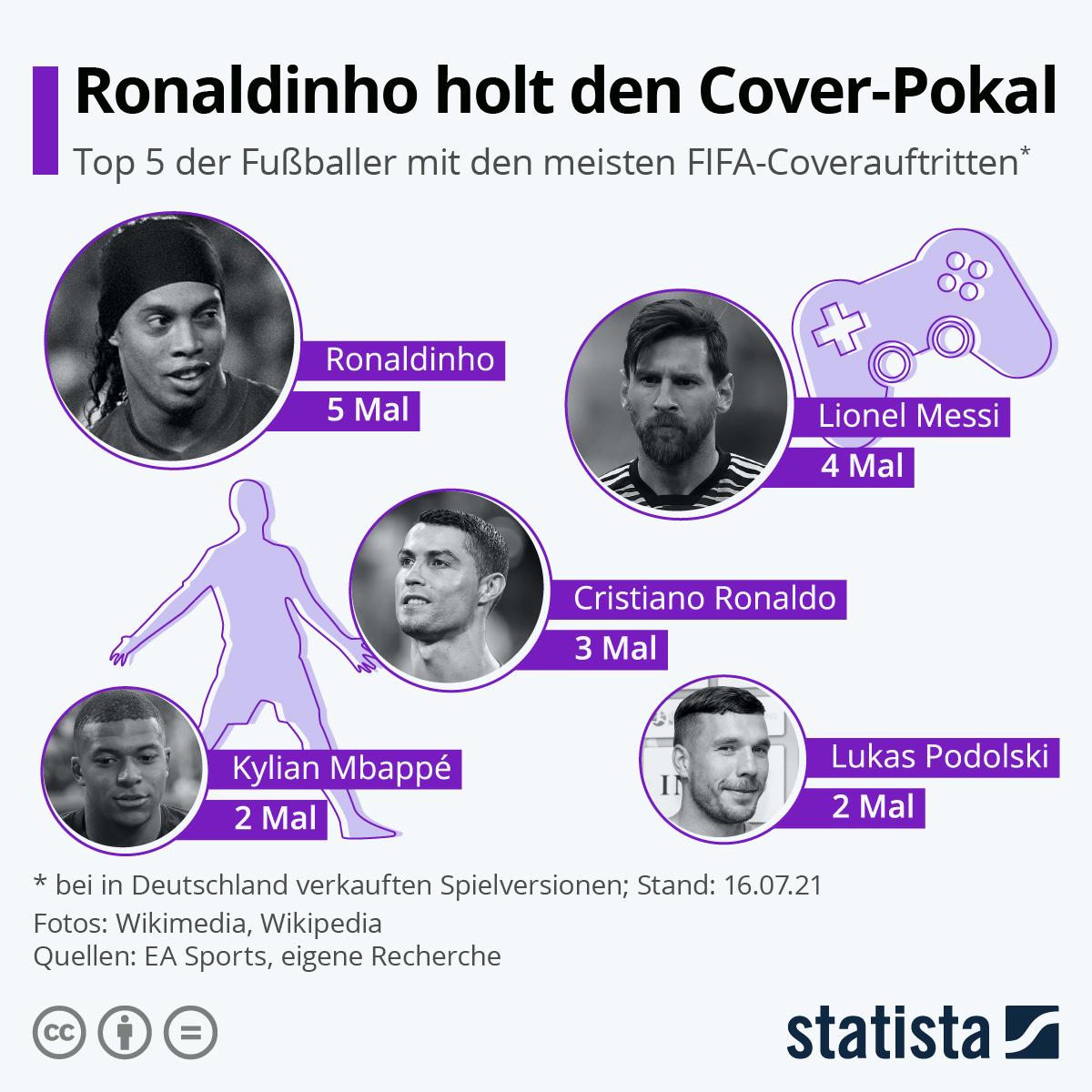Infografik: Ronaldinho holt den Cover-Pokal   Statista