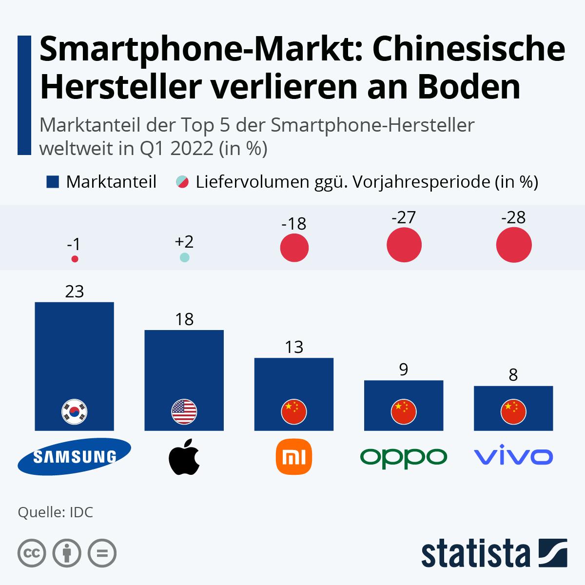 Infografik: Smartphone-Markt: Xiaomi überholt Apple | Statista