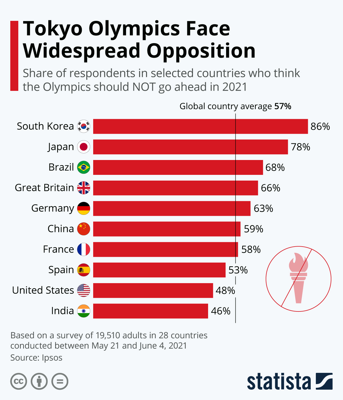 Infographic: Tokyo Olympics Face Widespread Opposition | Statista