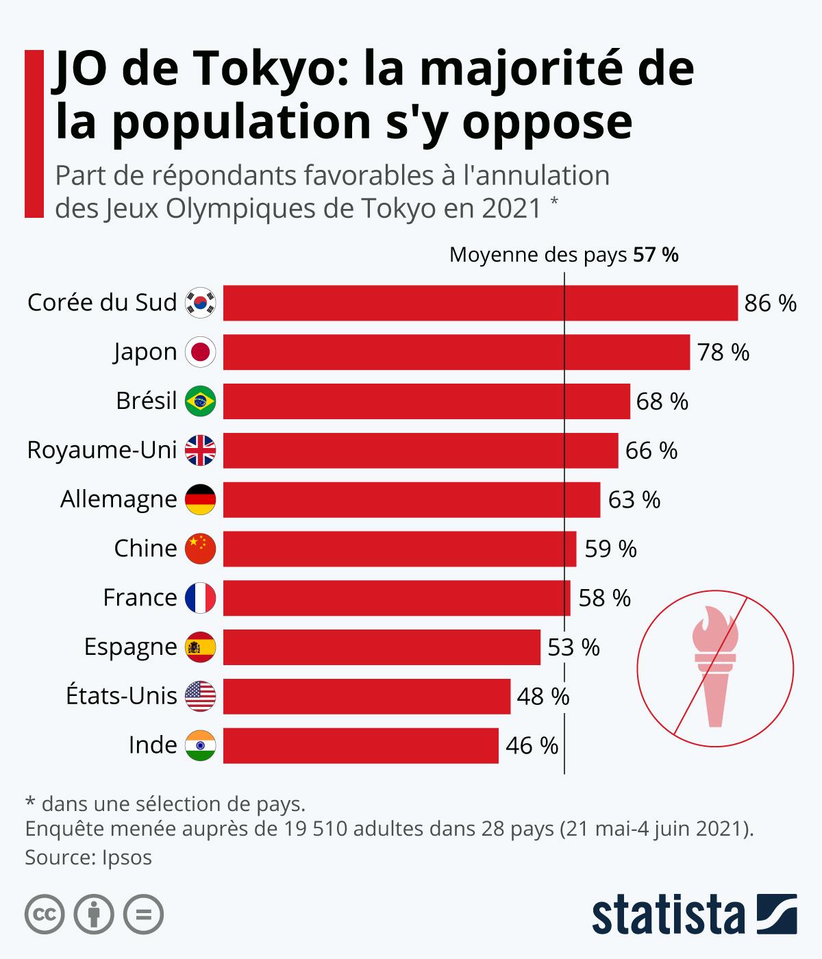 Infographie: Les impopulaires JO de Tokyo   Statista