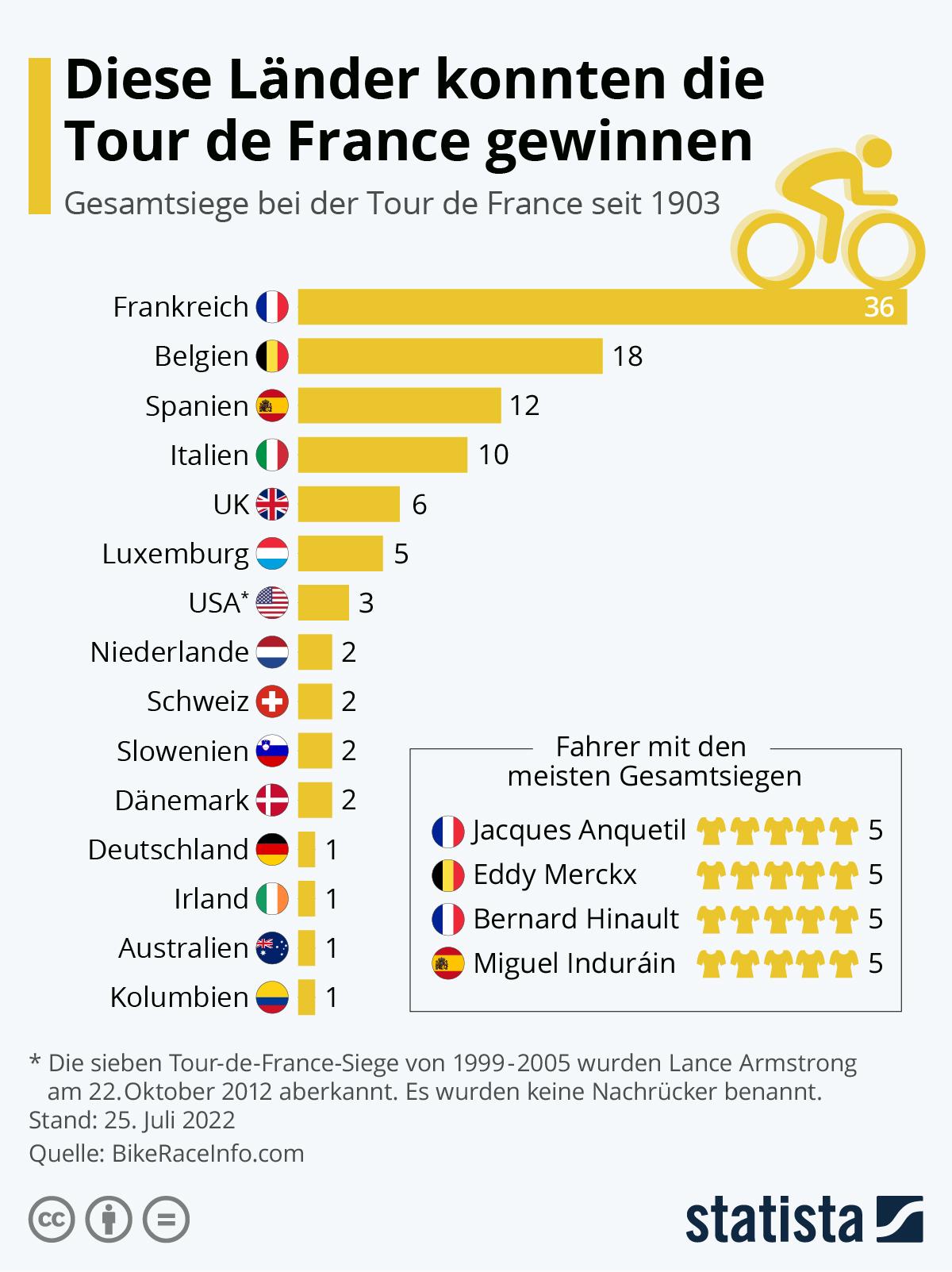 Infografik: Diese Länder konnten die Tour de France gewinnen | Statista