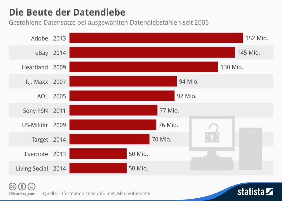 Infografik: Die Beute der Datendiebe | Statista