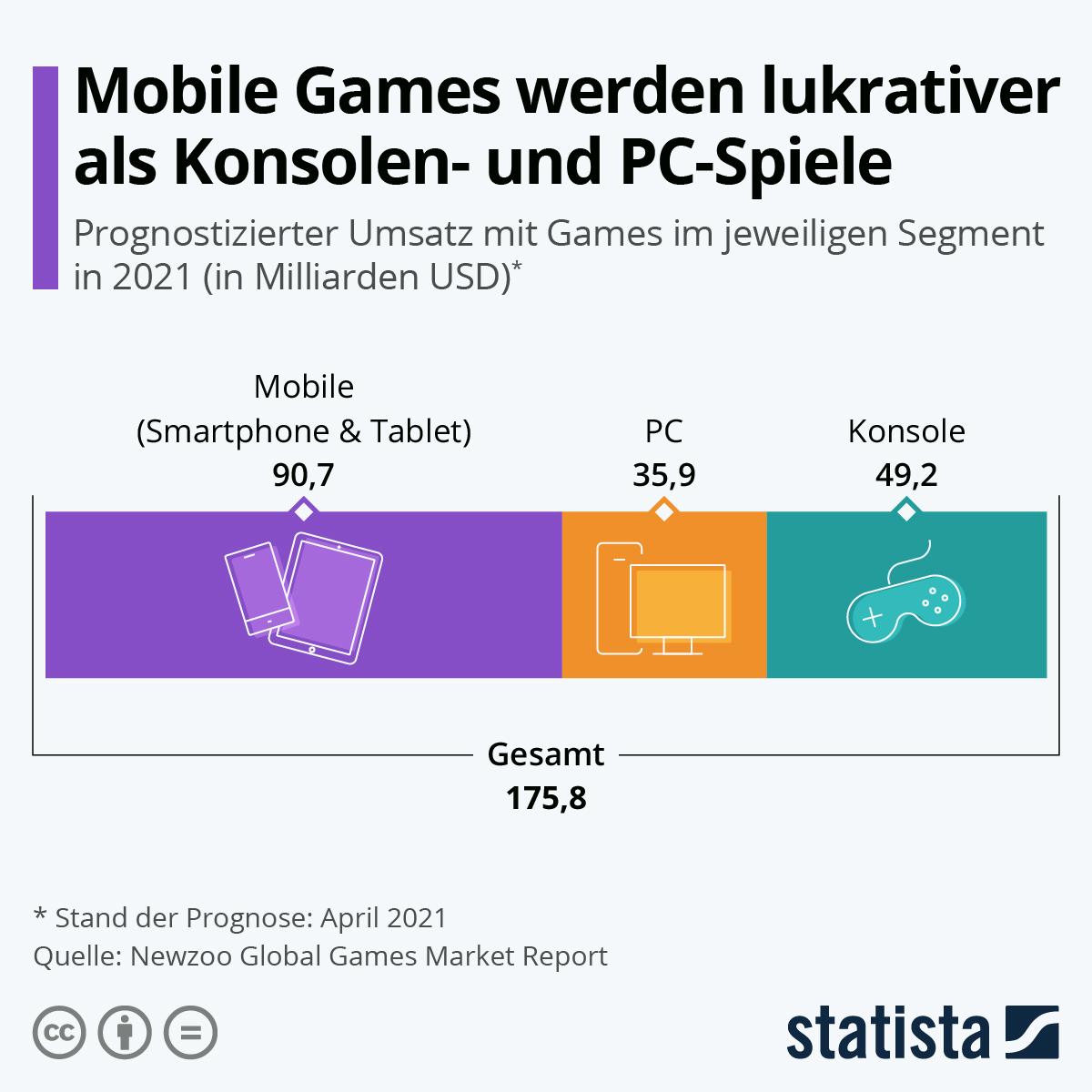 Infografik: Mobile Games werden lukrativer als Konsolen- und PC-Spiele   Statista