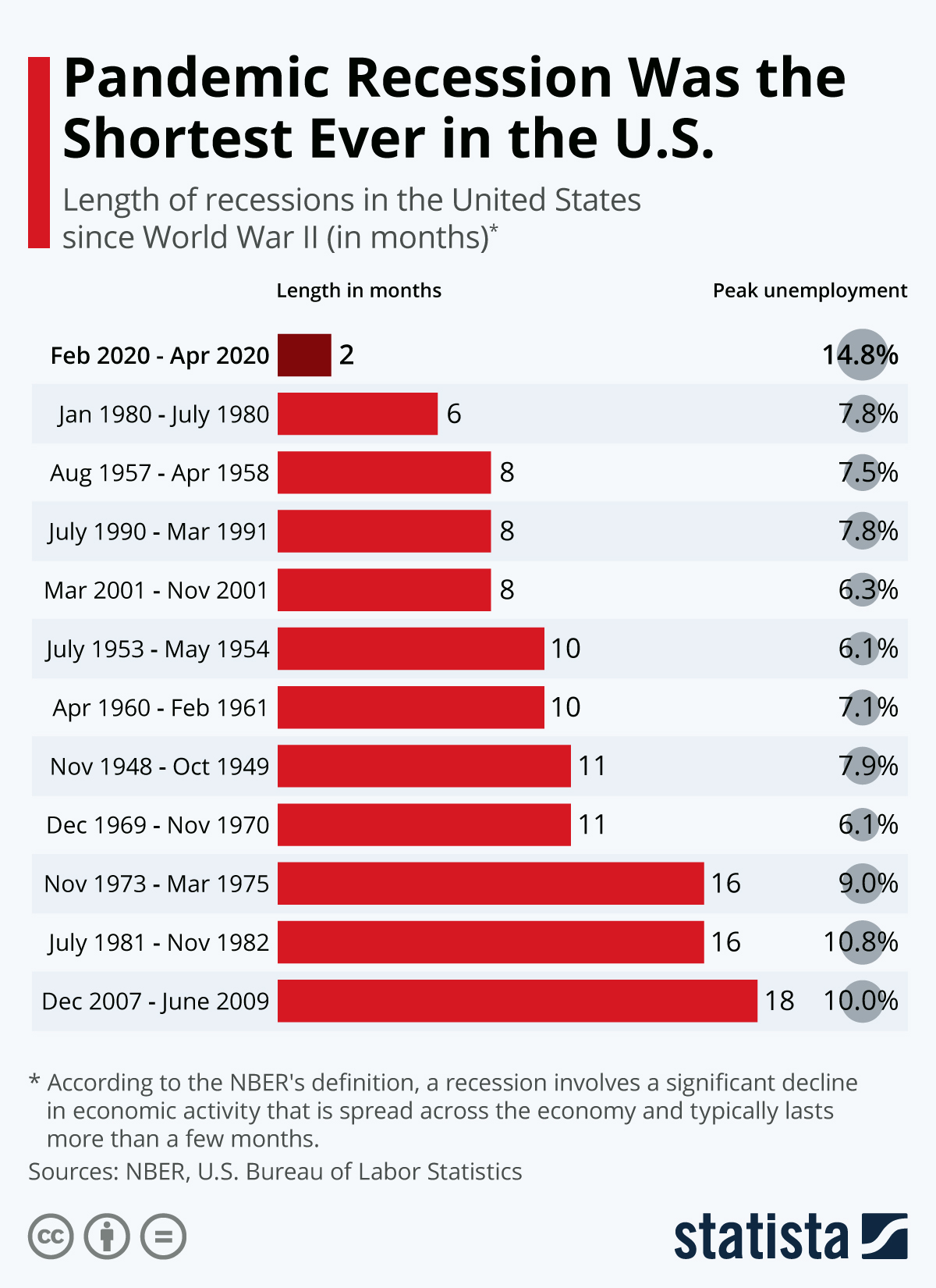 Infographic: Pandemic Recession Was the Shortest Ever in the U.S. | Statista