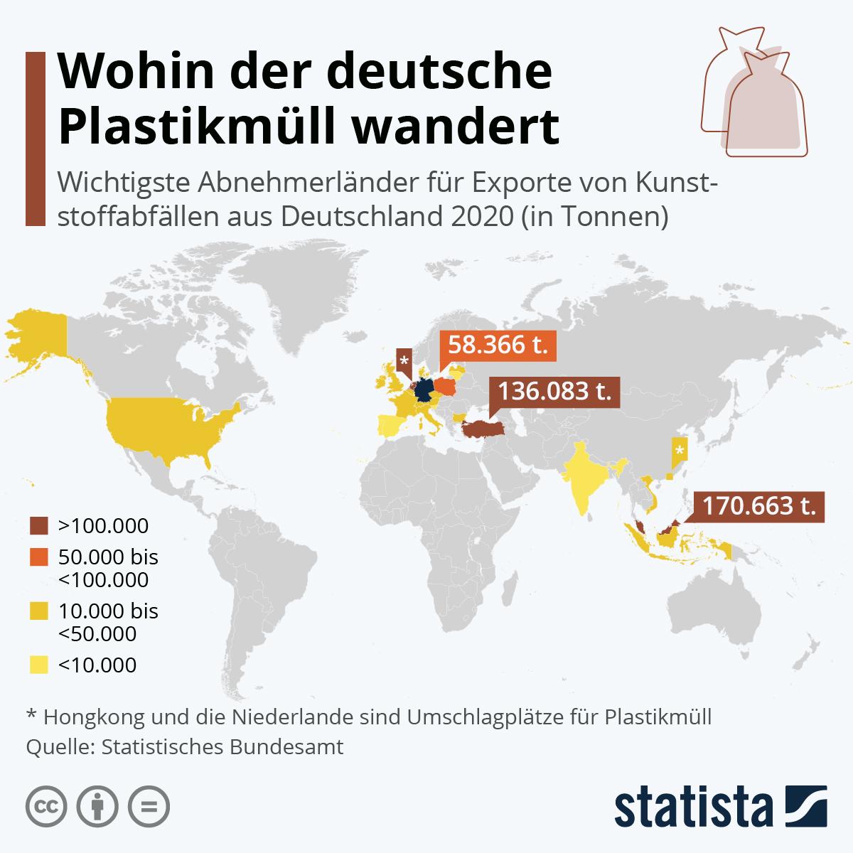Wohin der deutsche Plastikmüll wandert | Statista