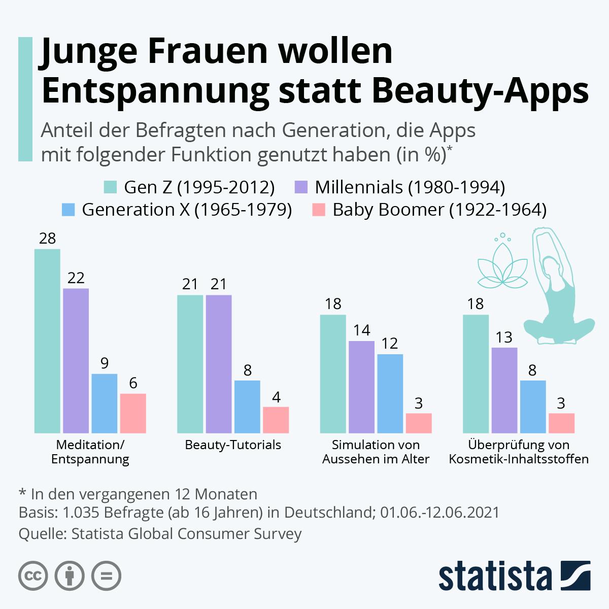 Infografik: Junge Frauen wollen Entspannung statt Beauty-Apps | Statista