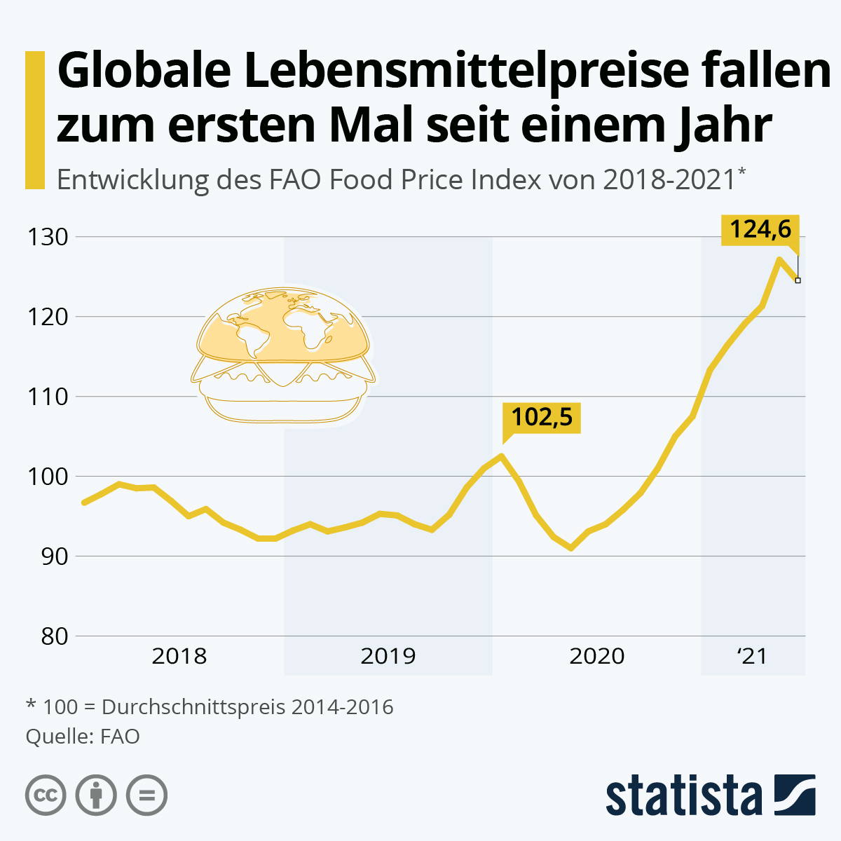 Infografik: Globale Lebensmittelpreise fallen zum ersten Mal seit einem Jahr | Statista