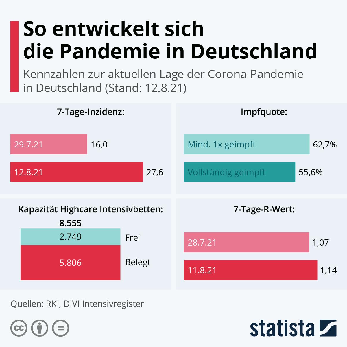 Infografik: So entwickelt sich die Pandemie in Deutschland | Statista
