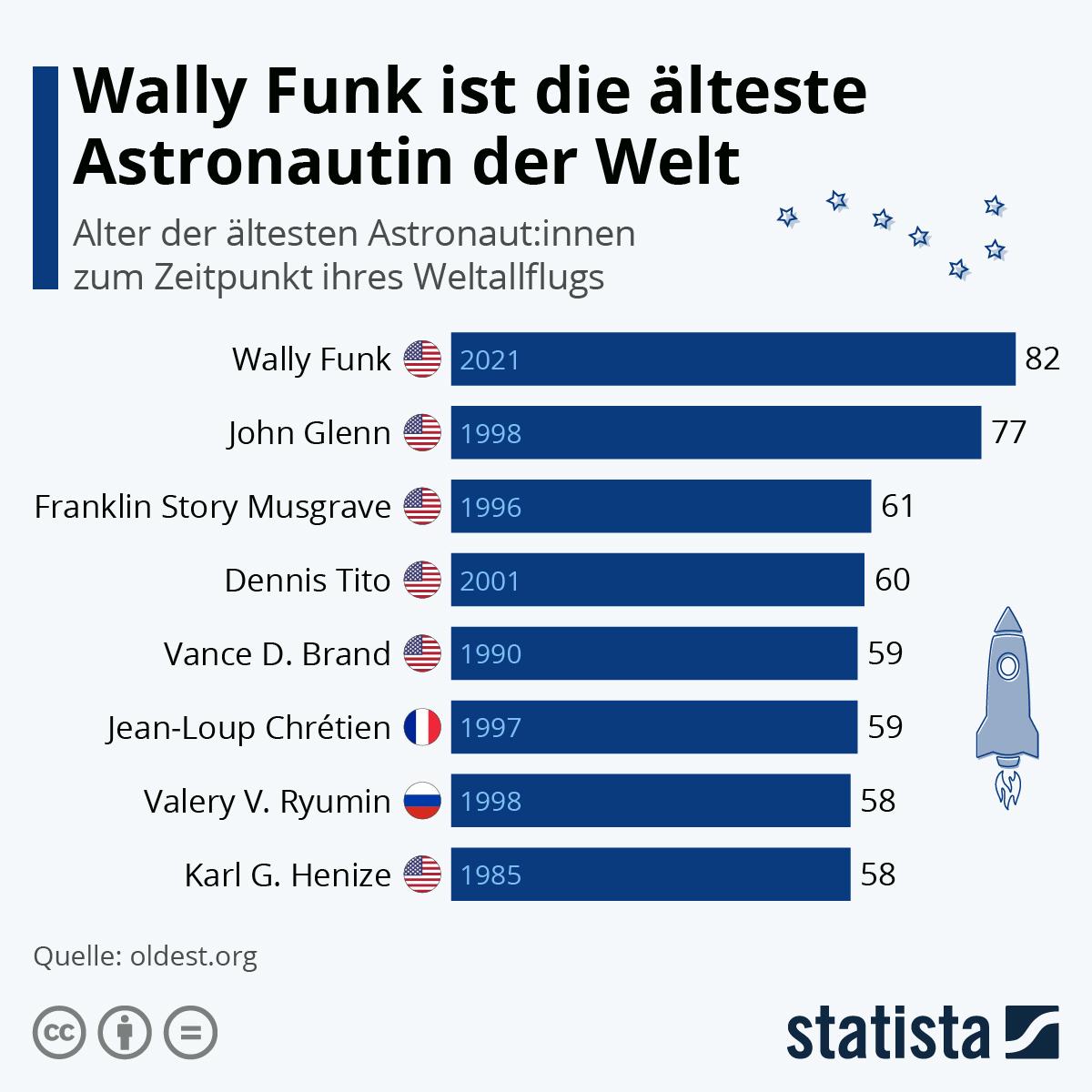 Infografik: Wally Funk ist die älteste Astronautin der Welt   Statista
