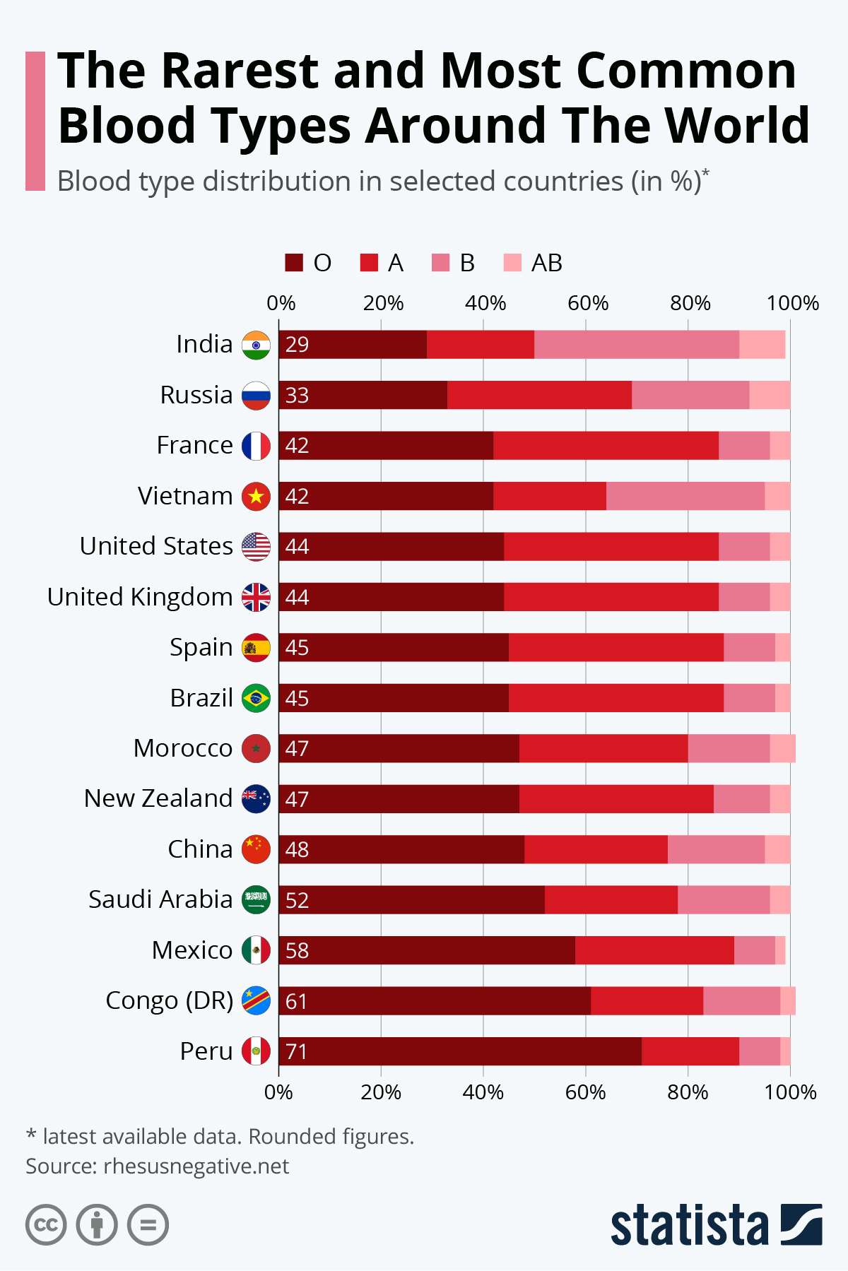 Infographic: The Blood Type Distribution Around The World | Statista