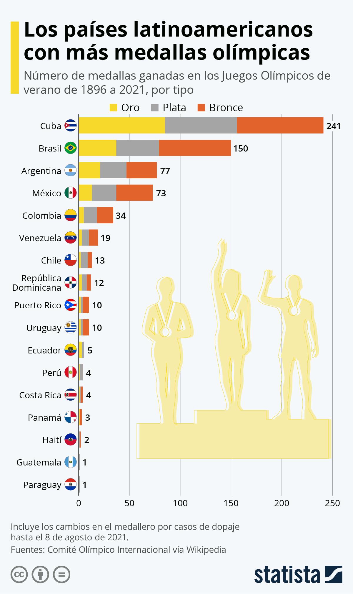 Infografía: ¿Qué países latinoamericanos ganaron más medallas olímpicas? | Statista