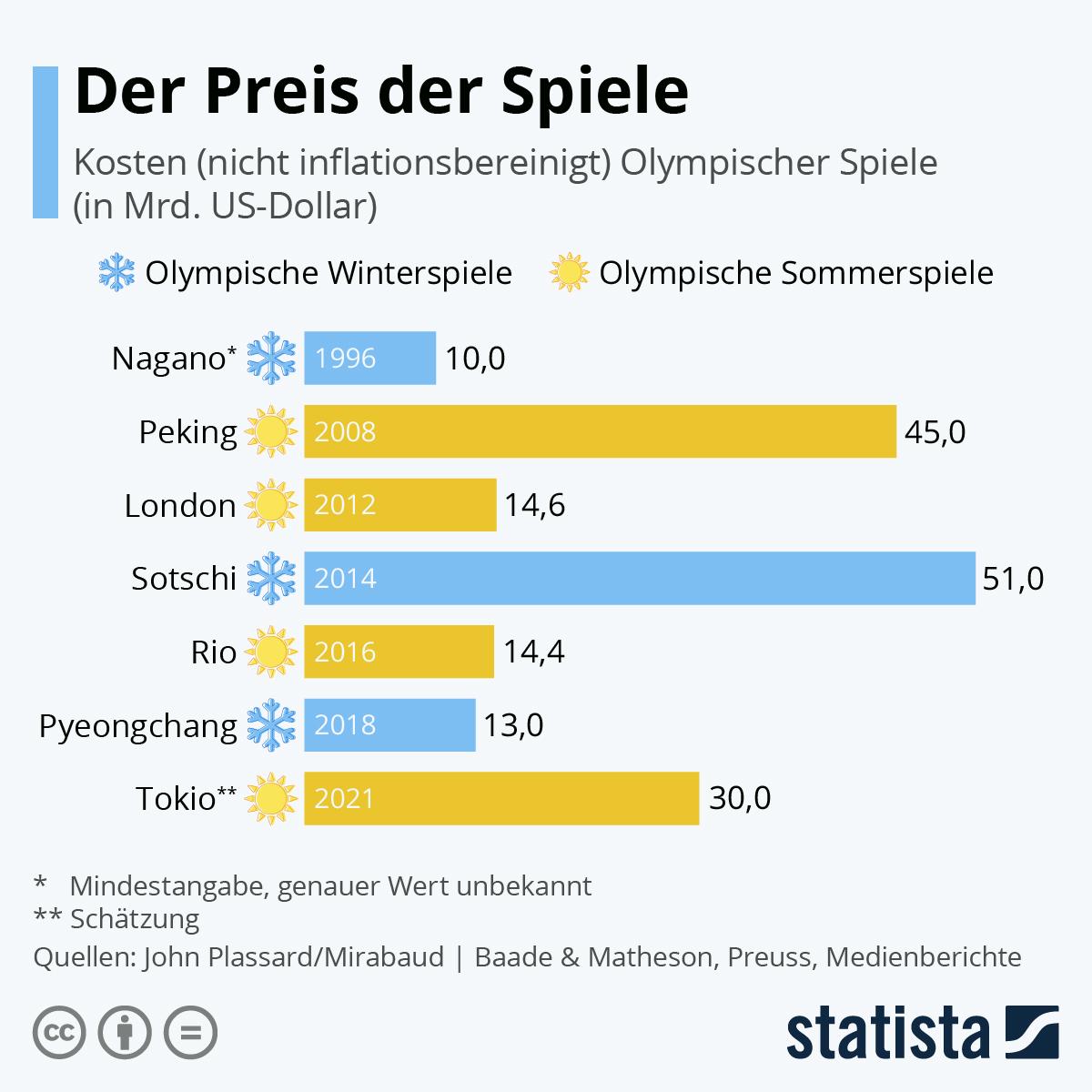 Infografik: Der Preis der Spiele | Statista