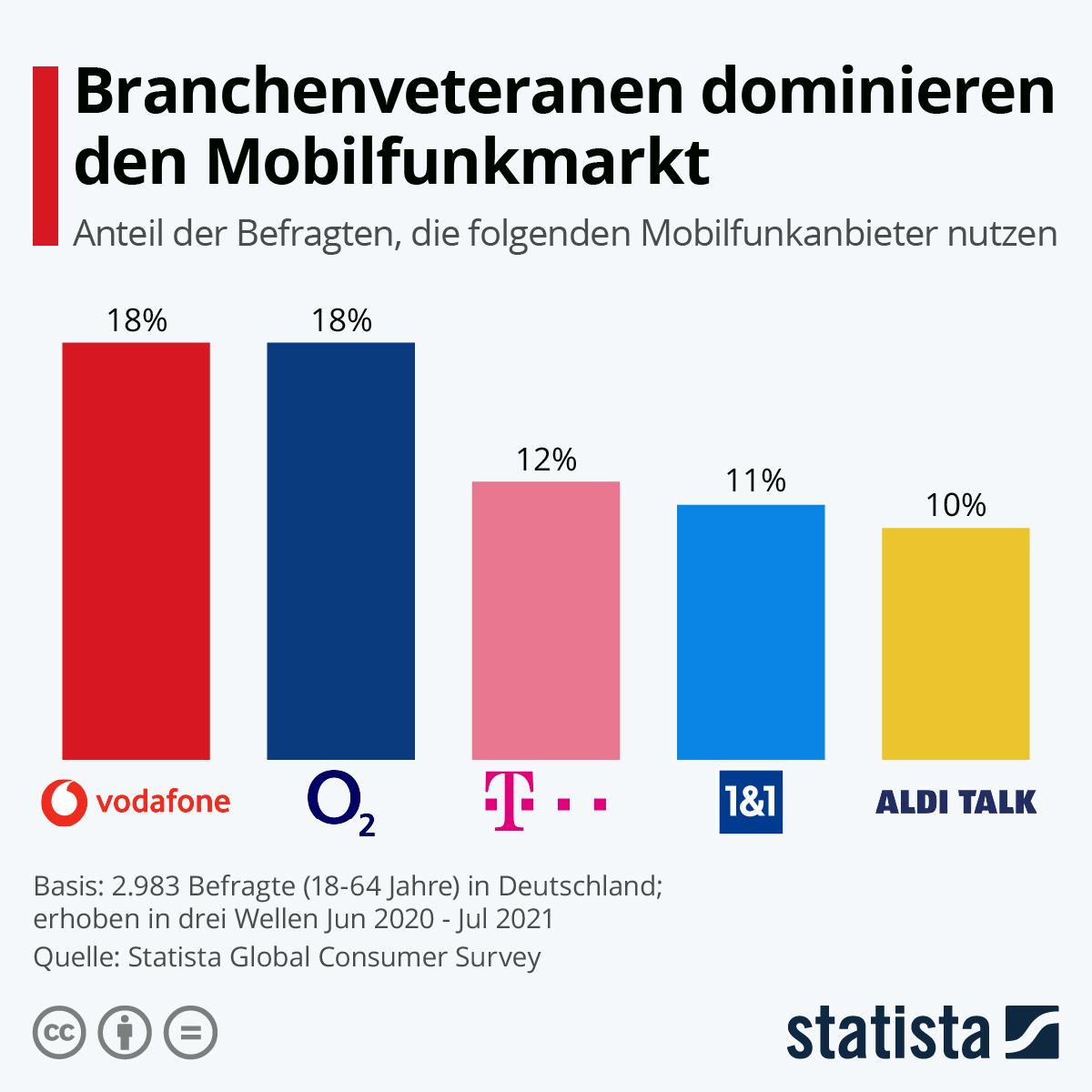 Infografik: Branchenveteranen dominieren den Mobilfunkmarkt | Statista