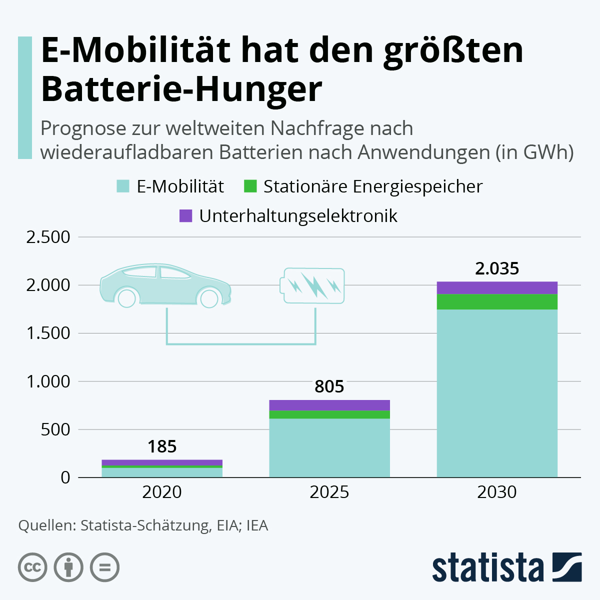 Infografik: E-Mobilität hat den größten Batterie-Hunger | Statista