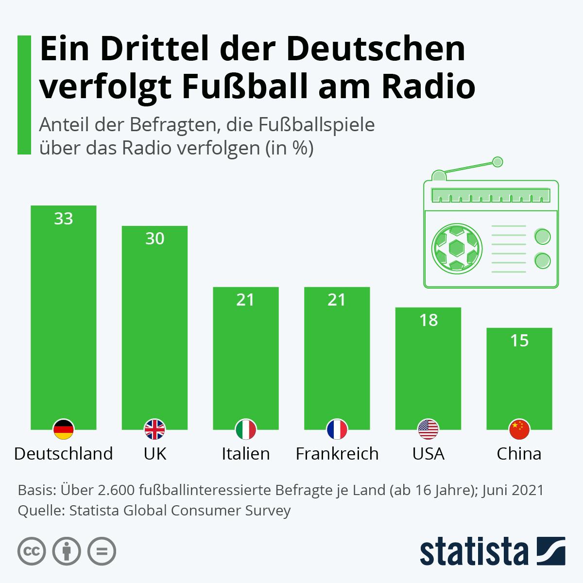Infografik: Ein Drittel der Deutschen verfolgt Fußball im Radio | Statista