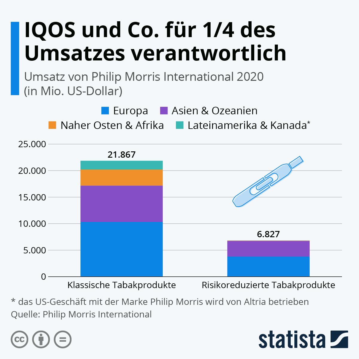 Infografik: IQOS und Co. für 1/4 des Umsatzes verantwortlich   Statista