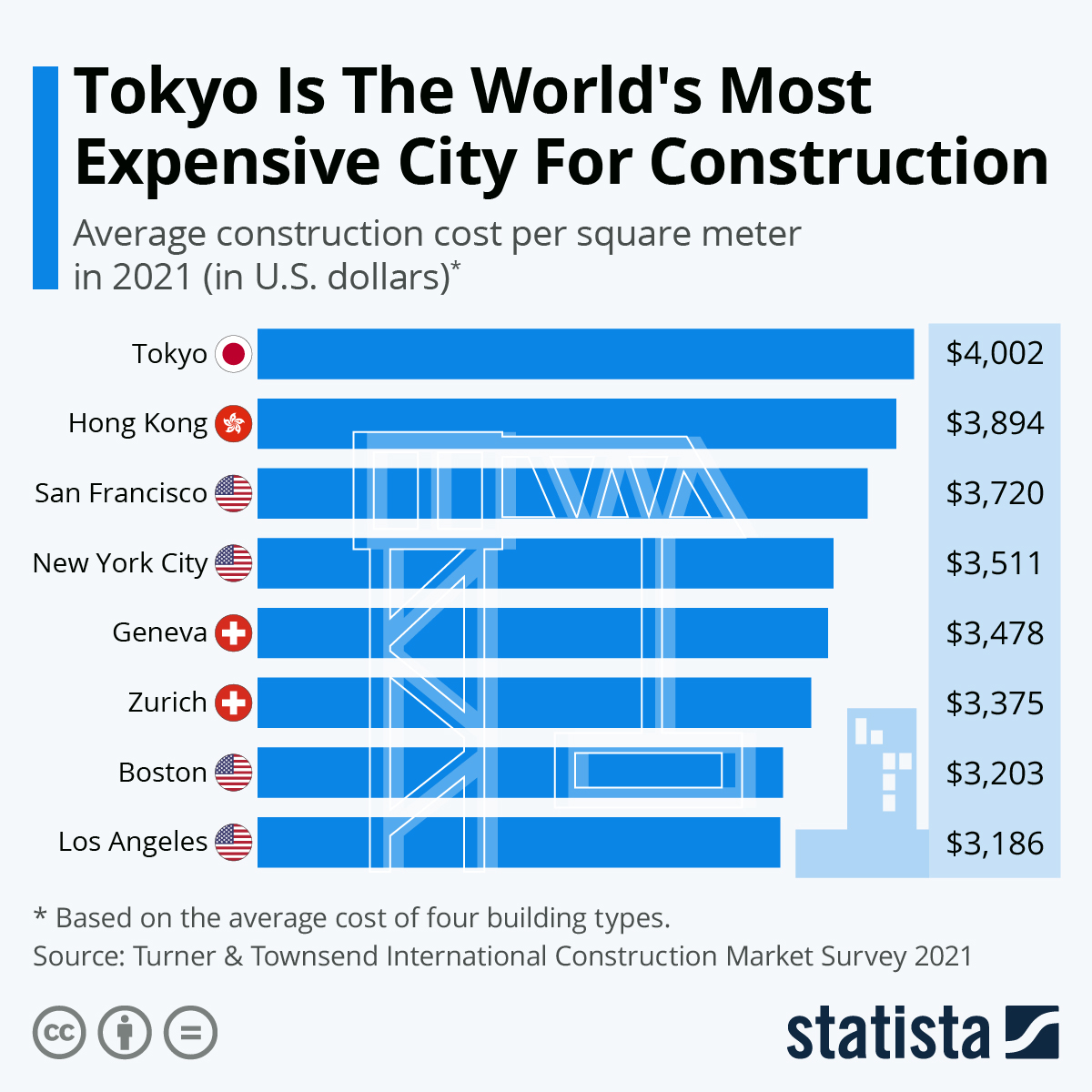 Infographic: Tokyo Is The World's Most Expensive City For Construction   Statista