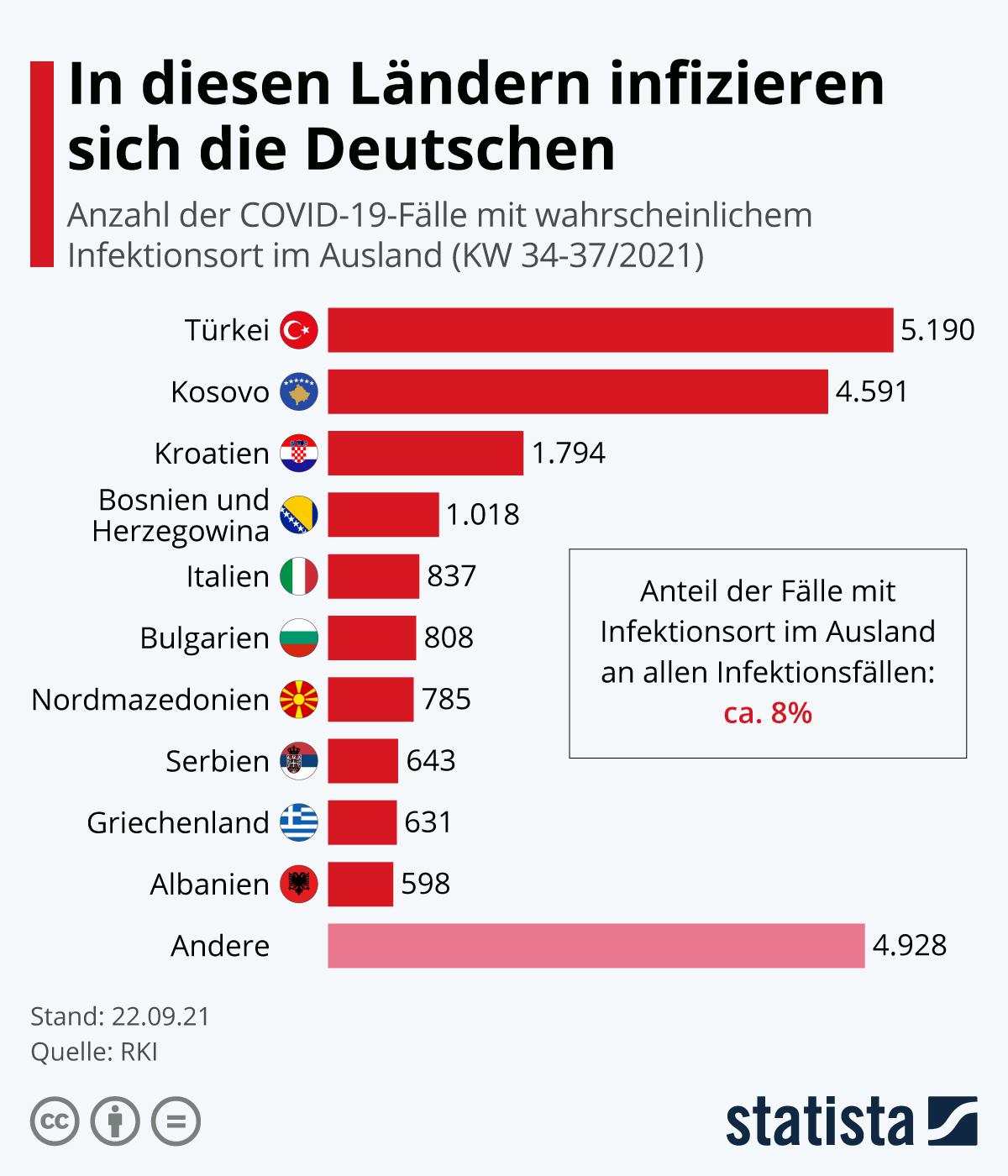 Infografik: In diesen Ländern infizieren sich die Deutschen | Statista
