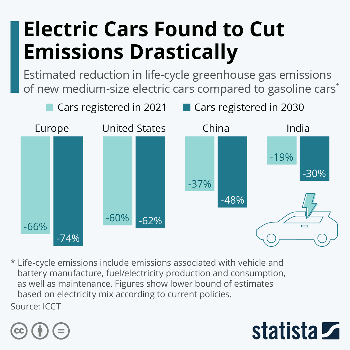Infographic: Electric Cars Found to Cut Emissions Drastically   Statista