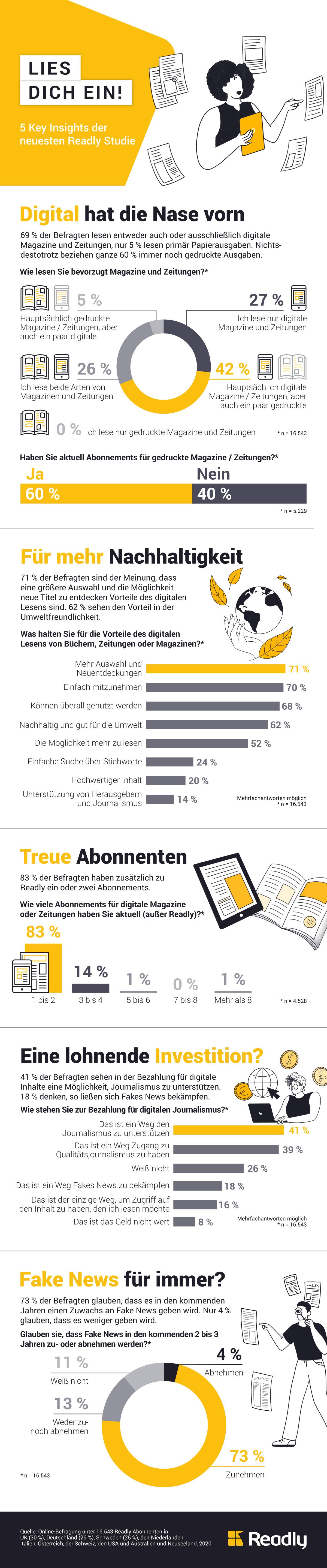 Infografik: Lies dich ein! 5 Key Insights der neuesten Readly Studie | Statista