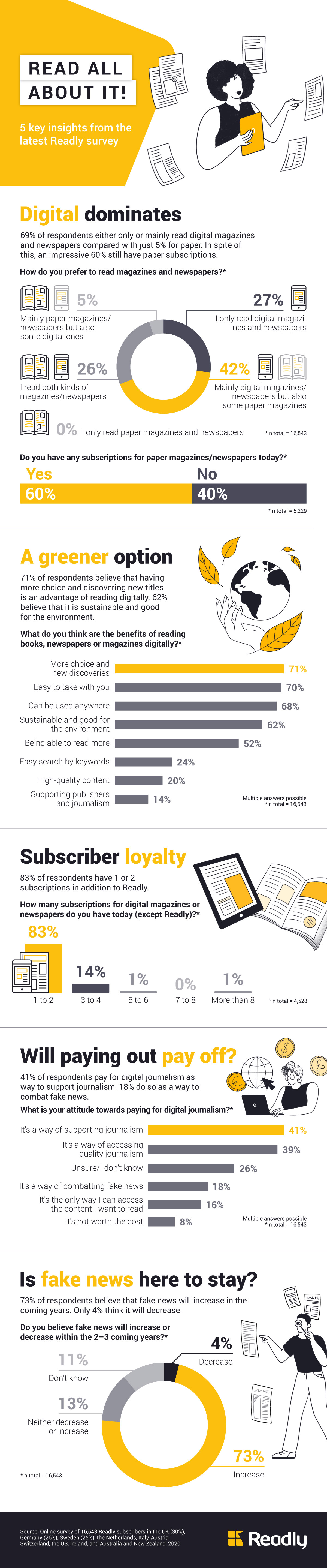 Infographic: Read all about it! 5 key insights from the latest Readly survey   Statista