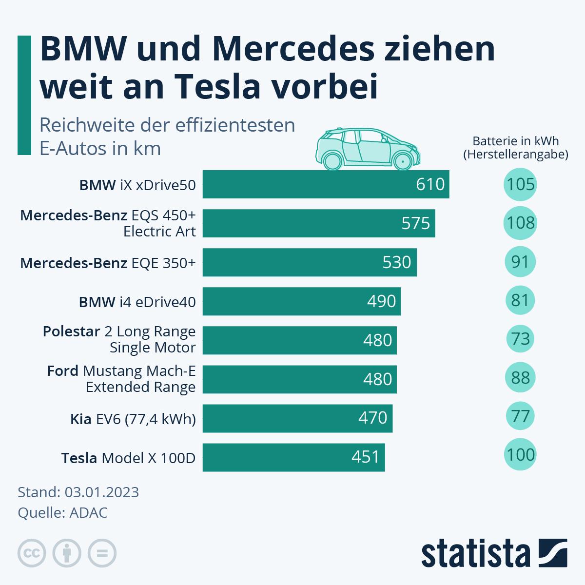 Infografik: Tesla macht die meisten Meter   Statista