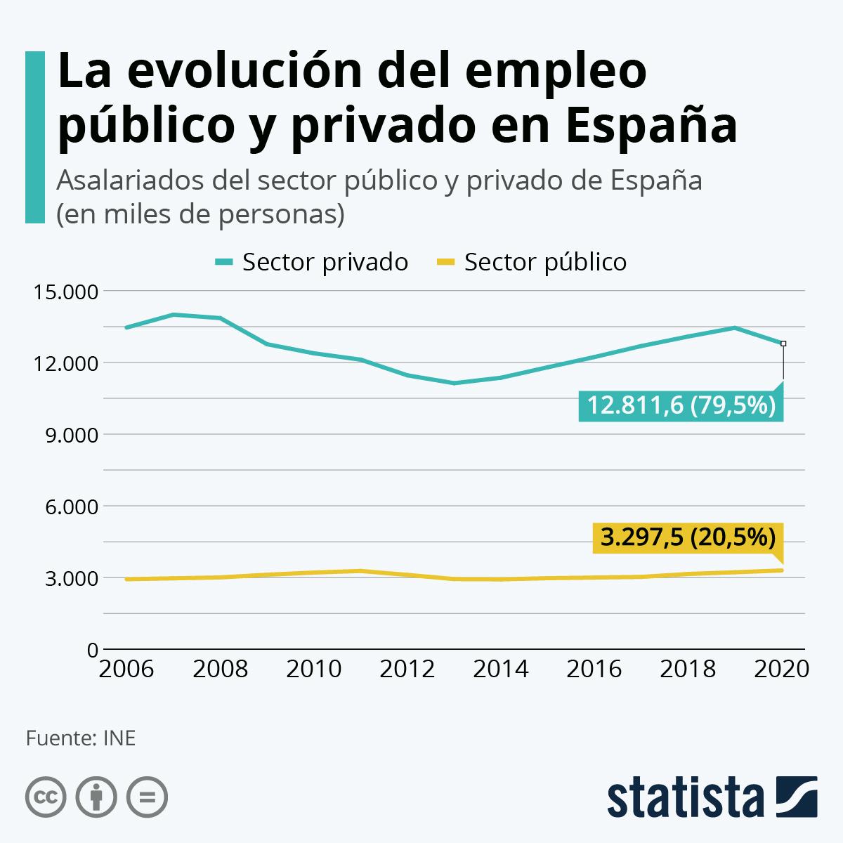 Infografía: La evolución del empleo público y privado en España | Statista