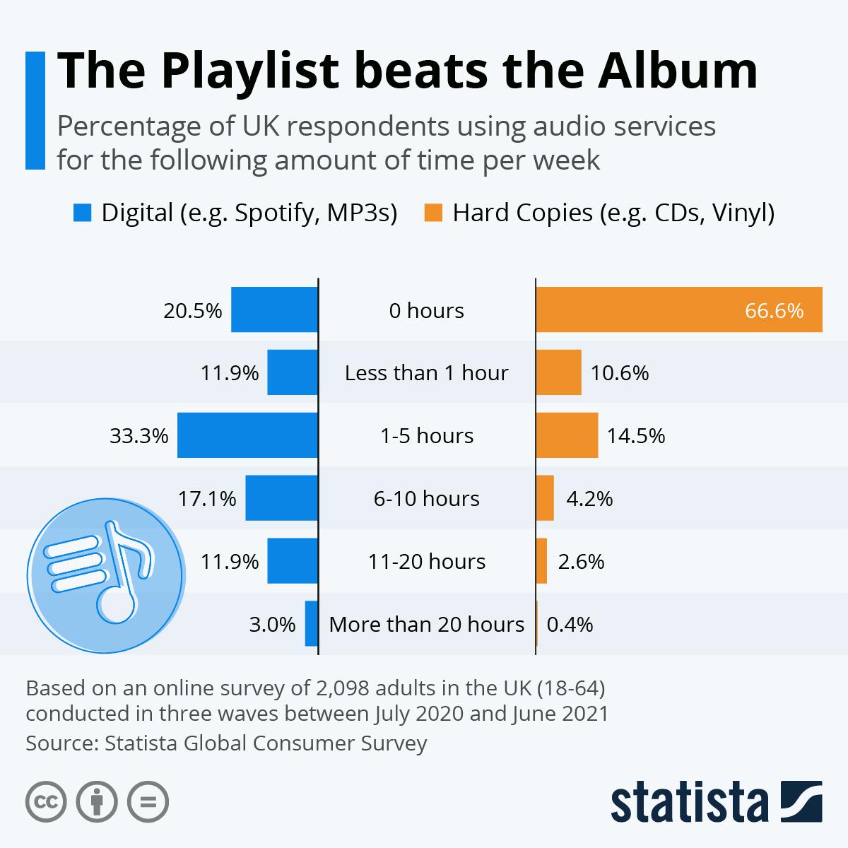 Infographic: The Playlist beats the Album   Statista