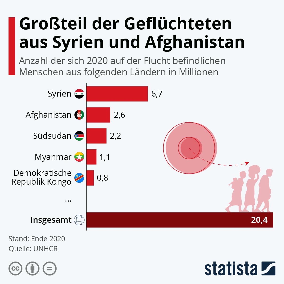 Infografik: Fast die Hälfte aller Geflüchteten stammen aus Vorder- und Zentralasien | Statista