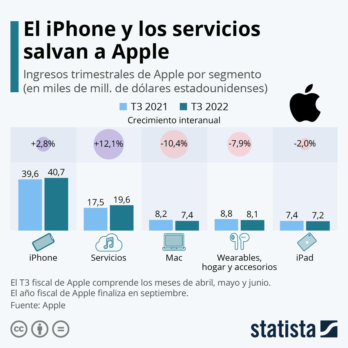Infografía: Apple vende cada vez más | Statista