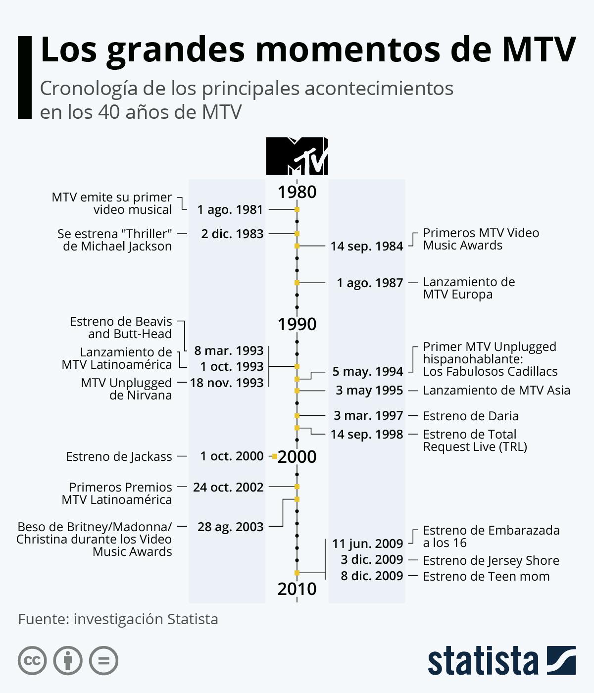 Infografía: 40 años de MTV: el canal que cambió nuestra forma de ver la música | Statista