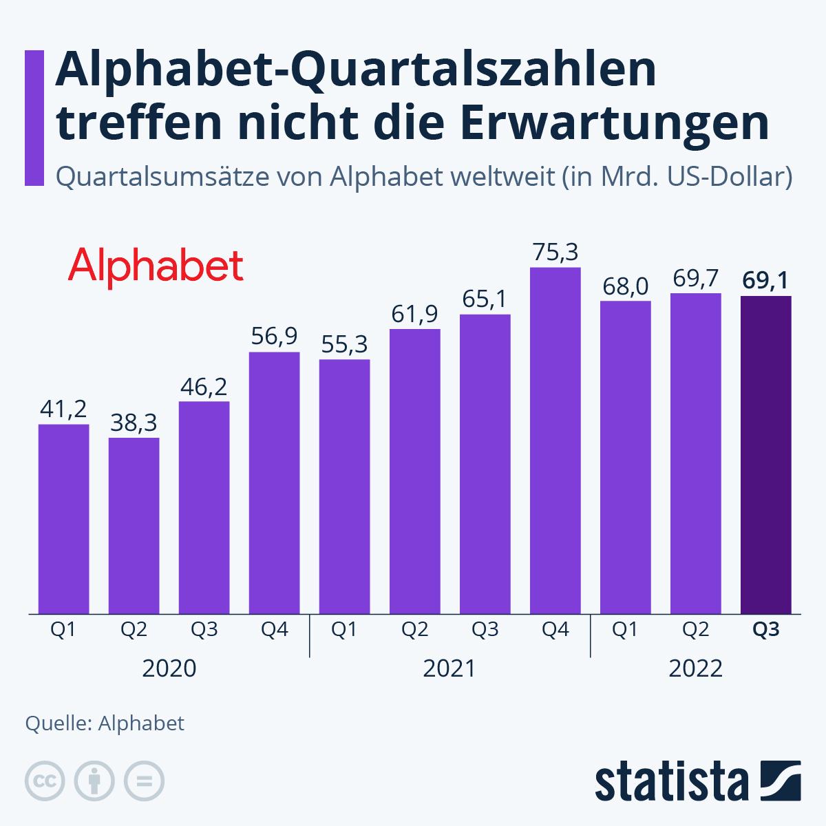 Infografik: Rekordquartal für Google-Mutter | Statista