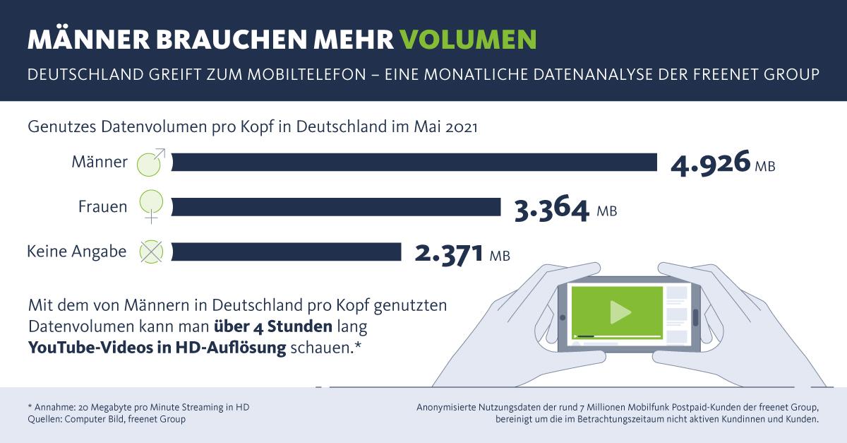 Infografik: Männer brauchen mehr Volumen | Statista