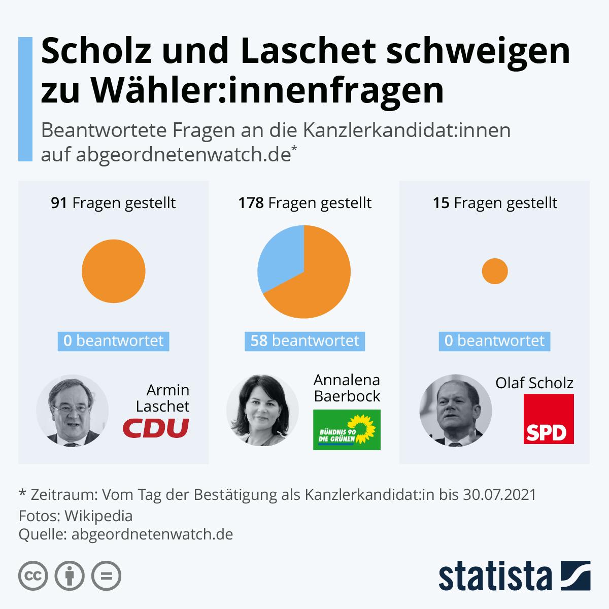 Infografik: Scholz und Laschet schweigen zu Wähler:innenfragen   Statista