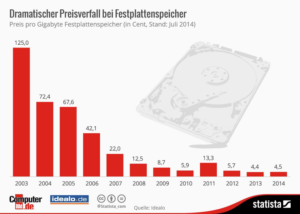 Infografik: Dramatischer Preisverfall bei Festplattenspeichern | Statista