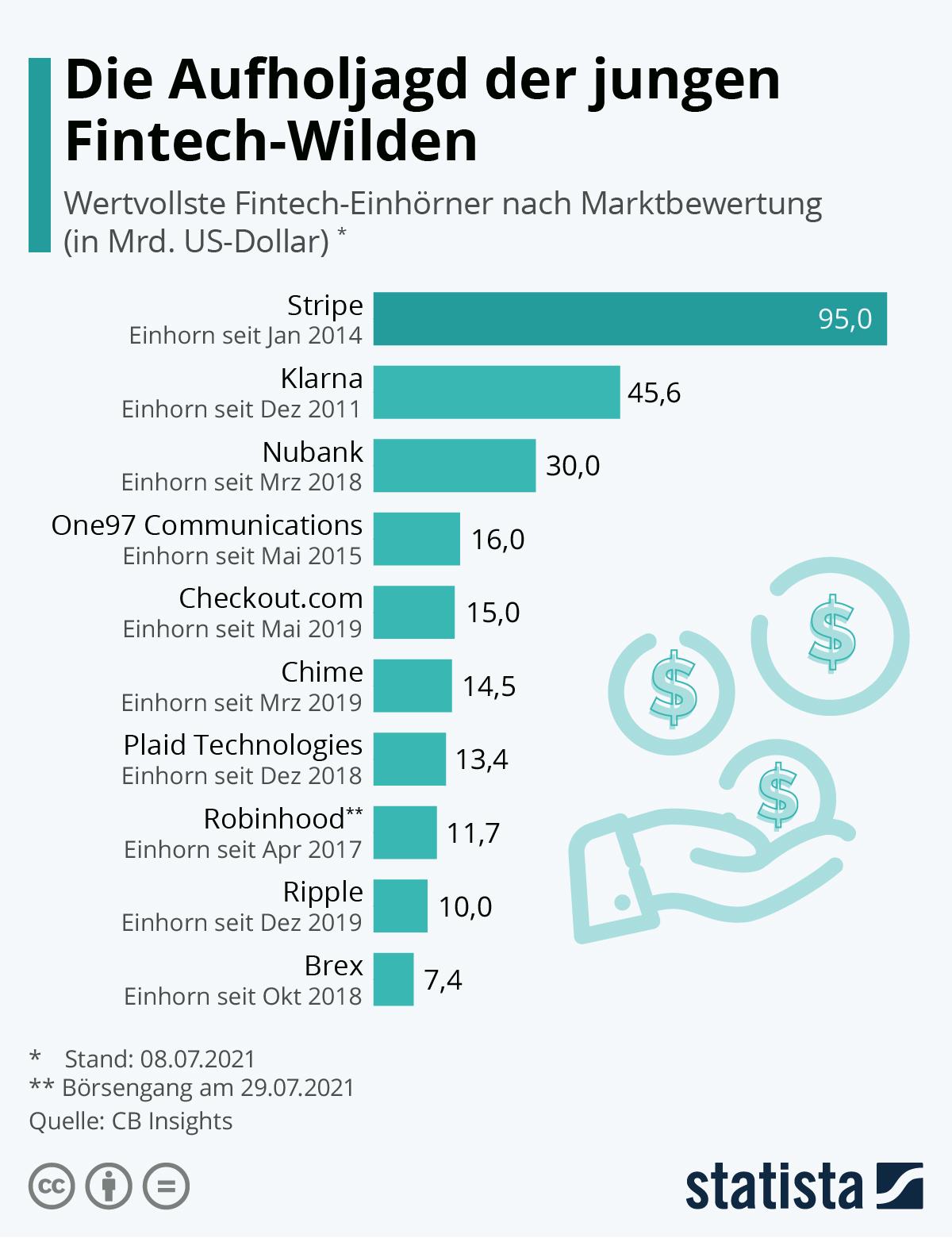 Infografik: Die Aufholjagd der jungen Fintech-Wilden | Statista