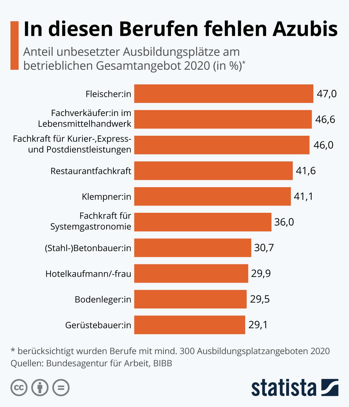 Infografik: In diesen Berufen fehlen Azubis | Statista