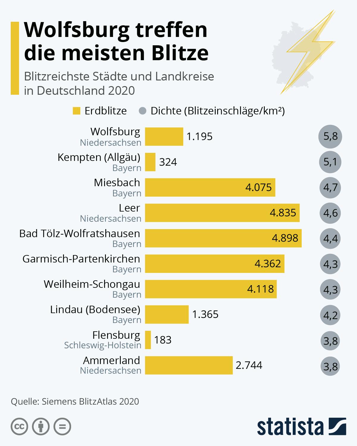 Infografik: Wolfsburg treffen die meisten Blitze | Statista