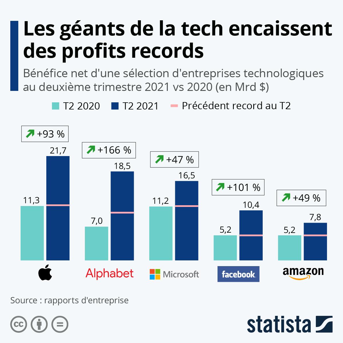 Infographie: Les géants technologiques encaissent des profits records | Statista