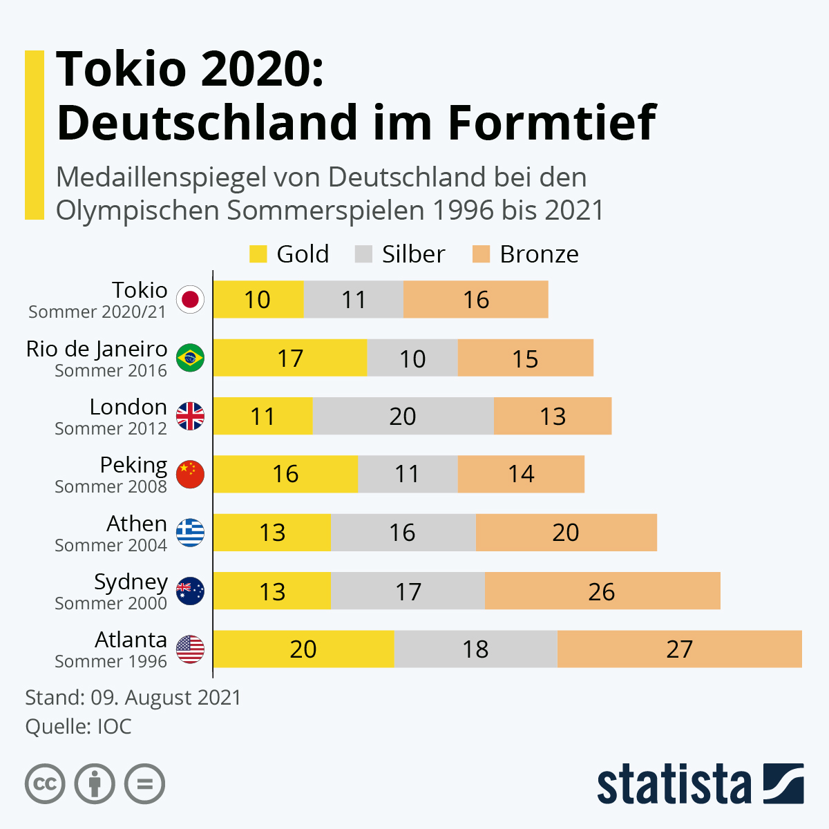 Infografik: Tokio 2020: Deutschland im Formtief | Statista