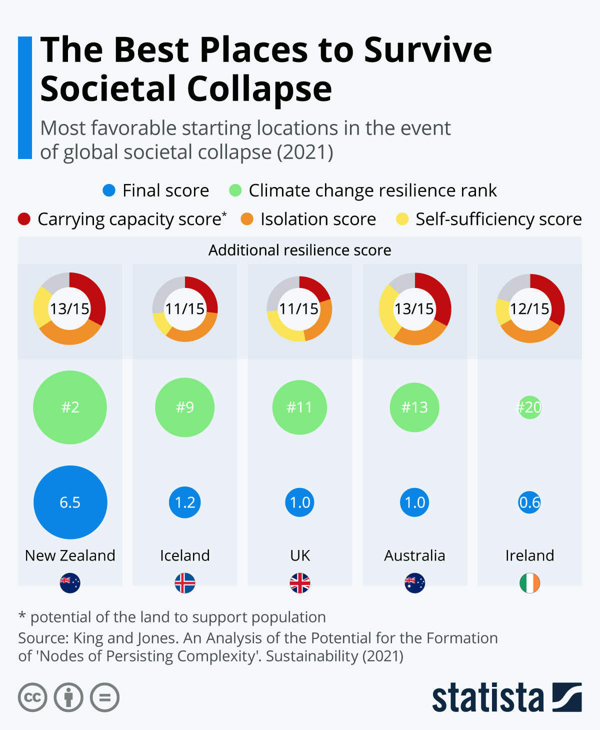 Infographic: The Best Places to Survive Societal Collapse | Statista