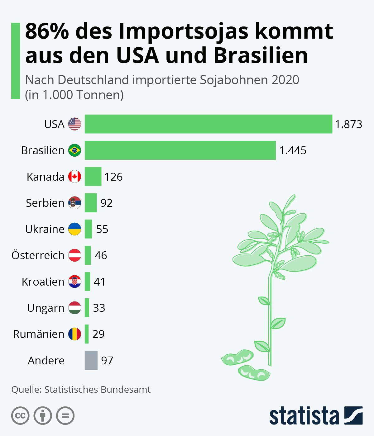 86% des Importsojas kommt aus den USA und Brasilien | Statista