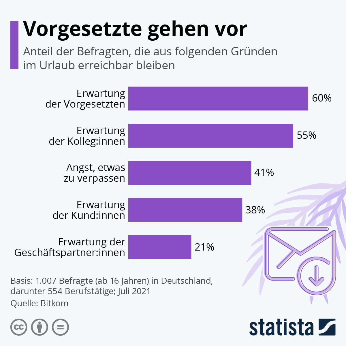 Infografik: Vorgesetzte gehen vor | Statista