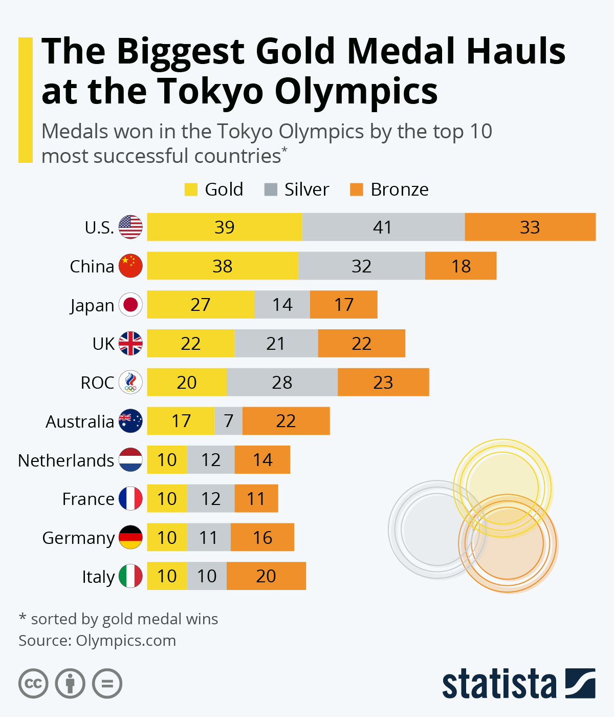 Infographic: The Biggest Gold Medal Hauls at the Tokyo Olympics   Statista