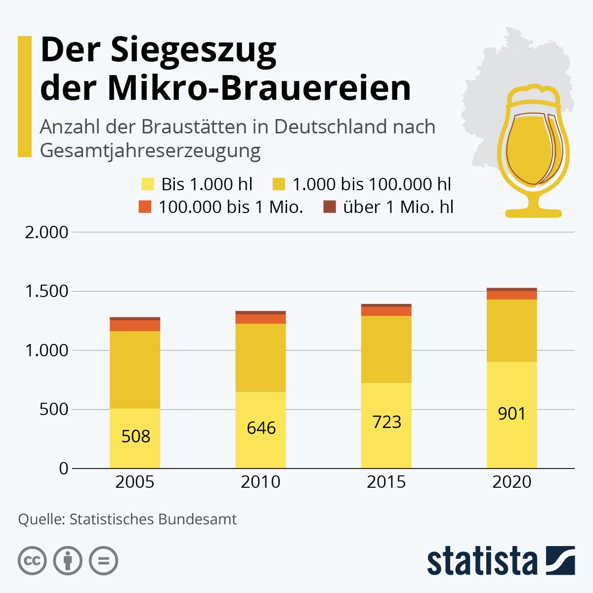 Infografik: Der Siegeszug der Mikro-Brauereien | Statista