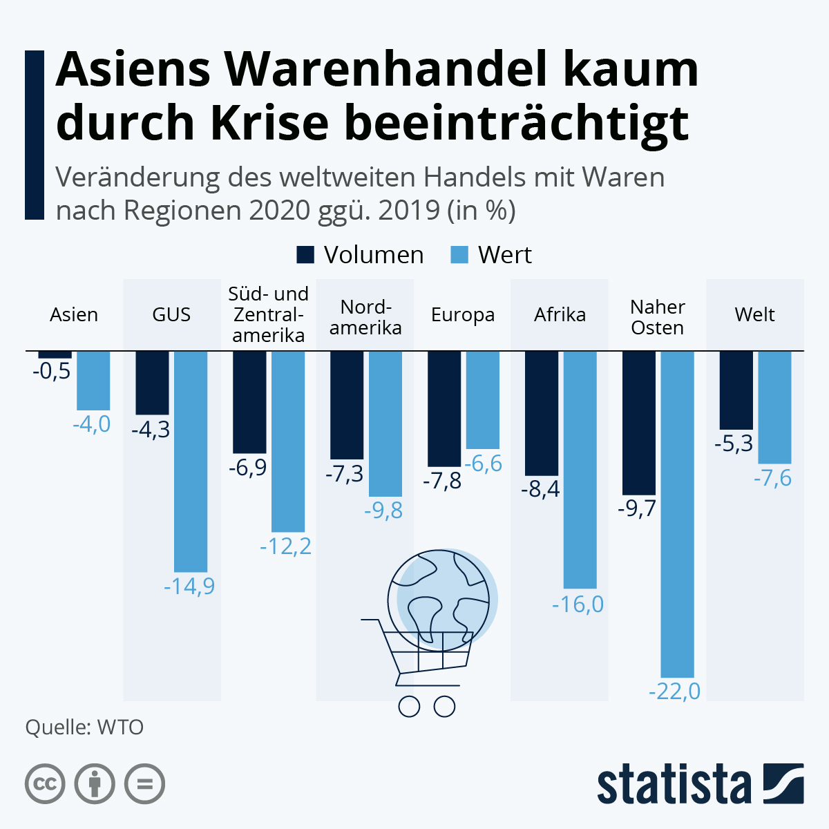 Infografik: Asiens Warenhandel kaum durch Krise beeinträchtigt   Statista