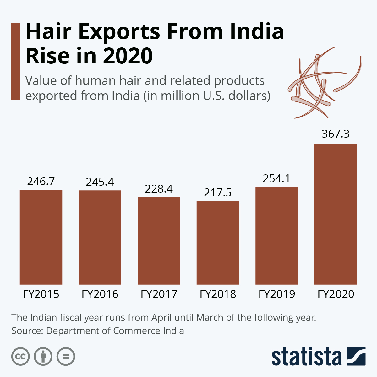 Infographic: Hair Exports From India Rise in 2020   Statista