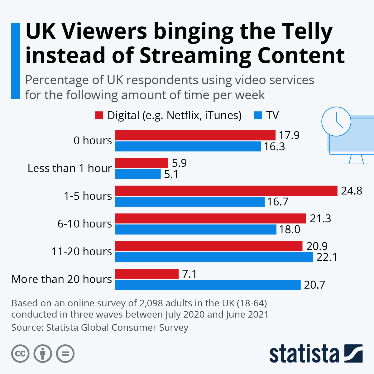 Infographic: UK Viewers binging the Telly instead of Streaming Content   Statista
