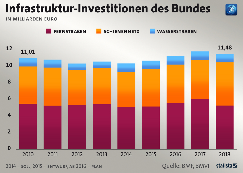 Infografik: So viel investiert der Bund in Infrastruktur | Statista