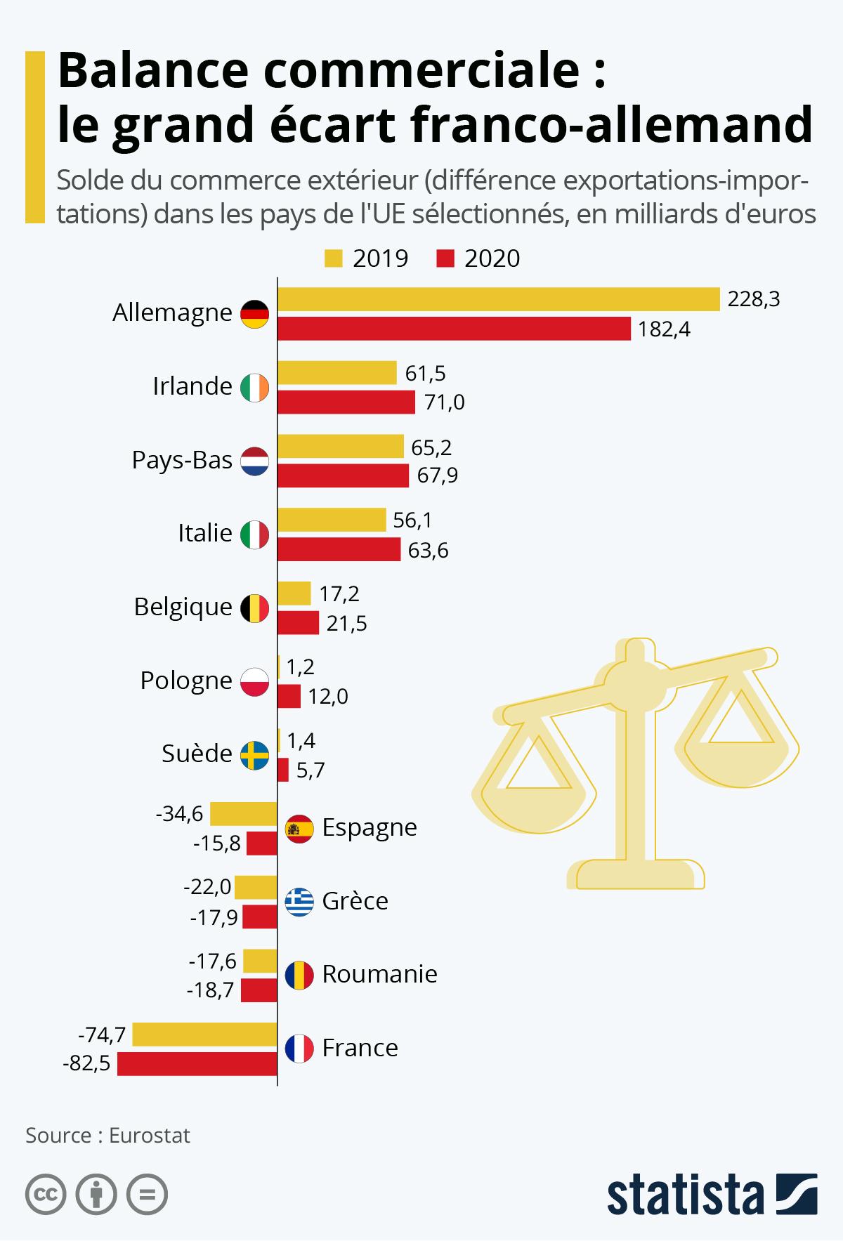Infographie: Balance commerciale : le grand écart franco-allemand | Statista